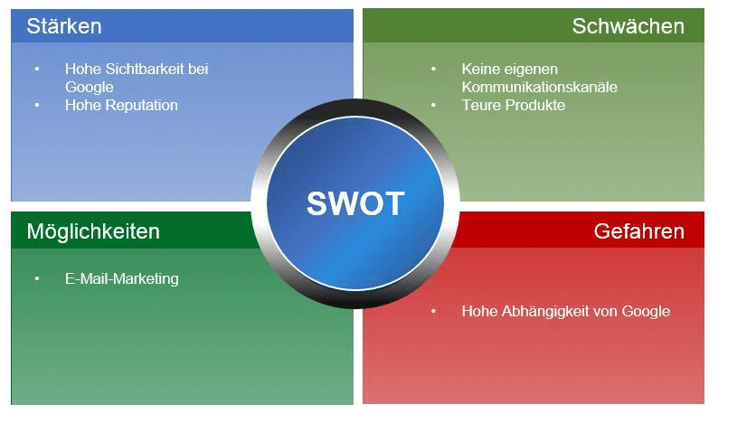 2018-02-27_SWOT-Analyse