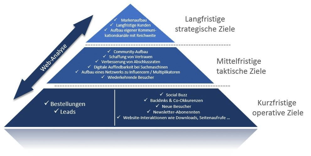 2018-02-27_Ziele_im_Online-Marketing