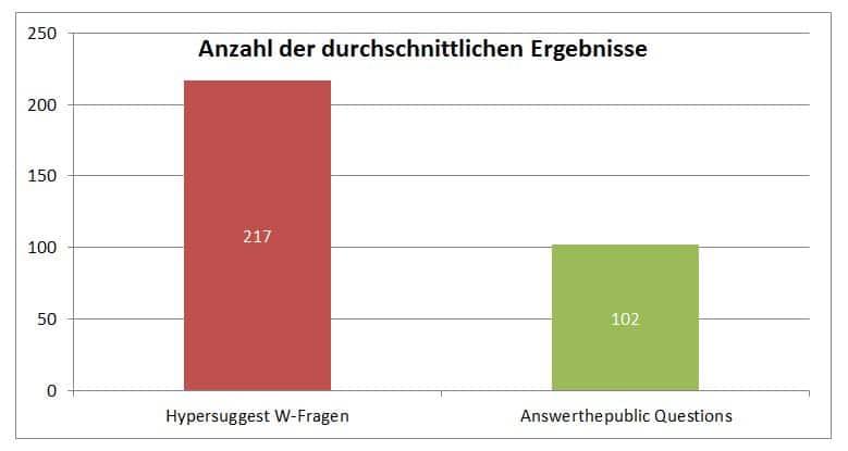 Anzahl-der-durchschnittlichen-Ergebnisse